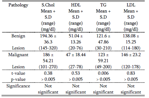 relationship between high triglycerides and pancreatitis